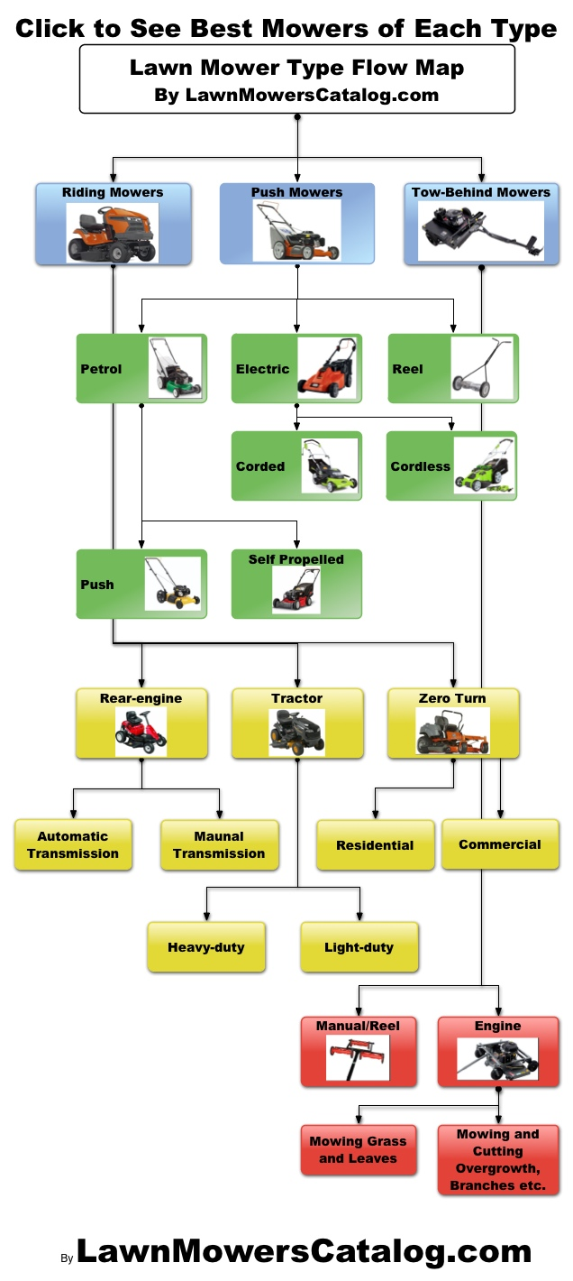 Here's All the Different Types of Lawn Mowers – Riding, Push